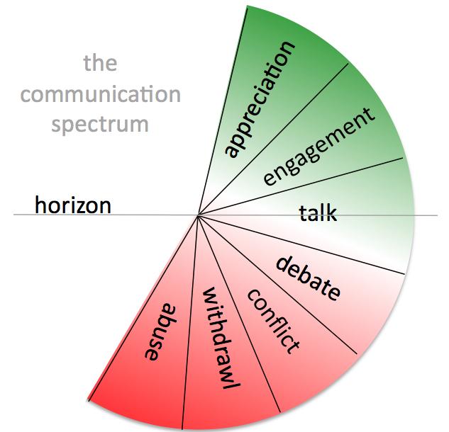 The Communication Spectrum