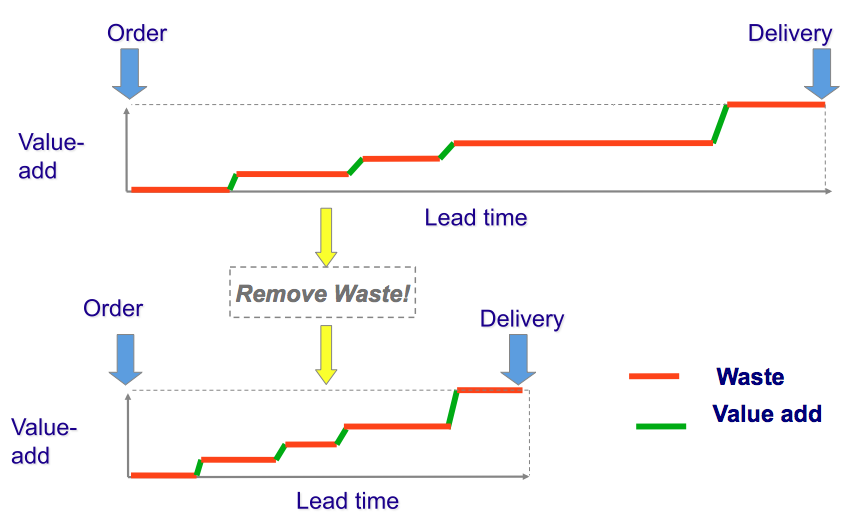 reducing the lead time of litho The goal is to reduce lead time and make things easier for everyone, not to enforce your will on your supplier start by looking at the information flow from you to the supplier and the product flow from the supplier to you.