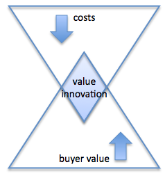 "value innovation the strategic logic of The value curve is a useful tool for product managers and marketers in defining   january 1997 entitled ""value innovation: the strategic logic of high growth."