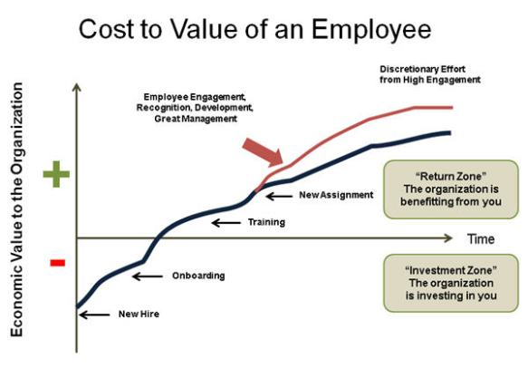 cost to value employee