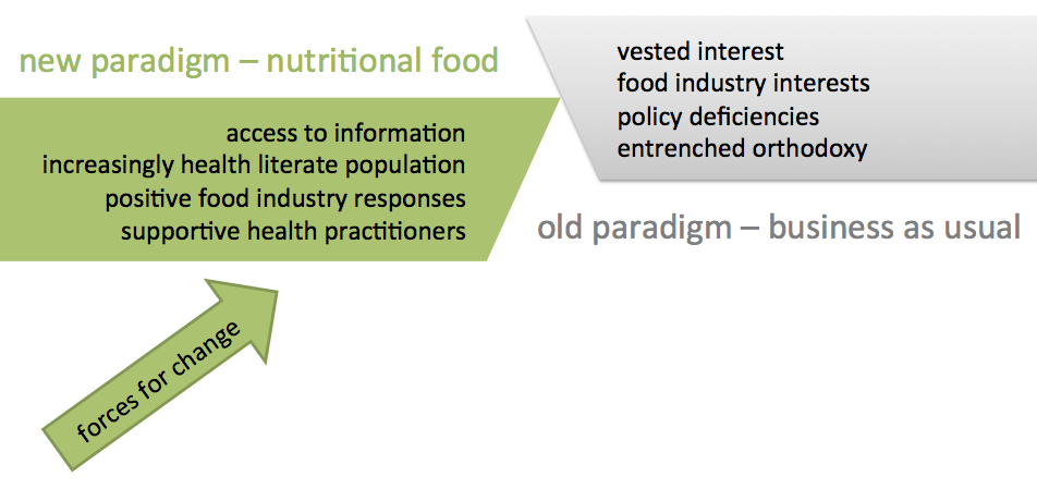 trends on nutrition a paradigm shift Education in nutrition and dietetics (acend), the commission on dietetic   identified a preliminary list of change drivers and trends, related to the five  prioritized  boyce b paradigm shift in health care reimbursement: a look at  acos and.